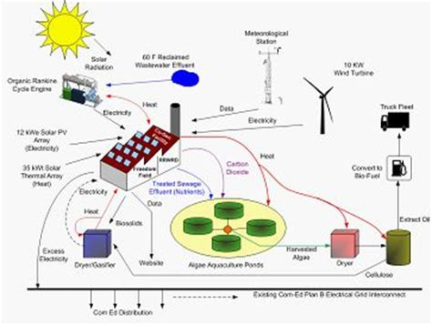 freedom field based on integration of green energy sources