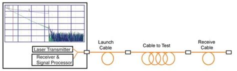 otdr block diagram and working the foa reference for fiber optics otdrs