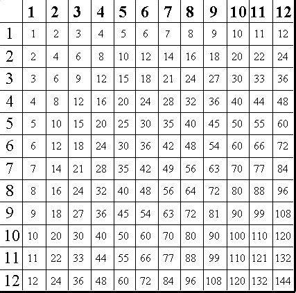 printable multiplication chart 10x10 best 25 times table chart ideas on pinterest