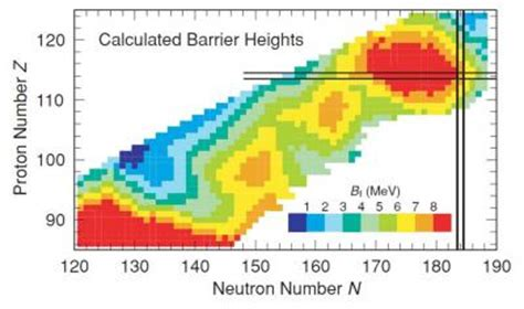 nuclear missing link created at last: superheavy element