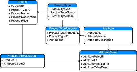 attribute pattern xsd database schema for multiple types of products
