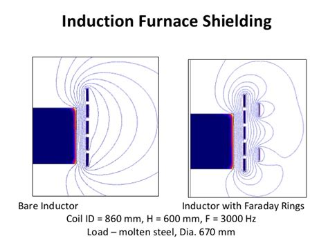 spiral inductor shielding magnetic flux in induction installations