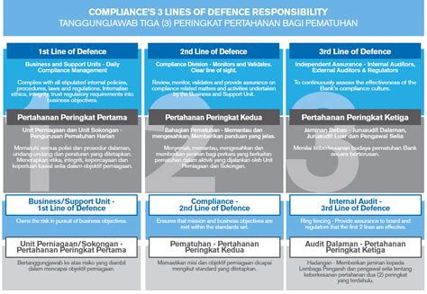 compliance bank corporate governance bank islam malaysia berhad
