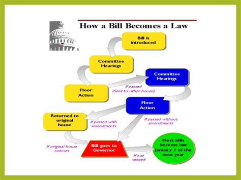 california legislative process flowchart california legislative process flowchart best free