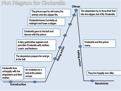 divergent plot diagram plot diagram for cinderella by bdelgado via slideshare