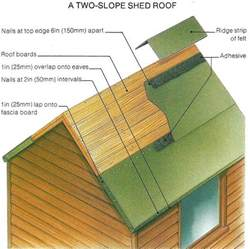 Re Roofing A Shed With Roofing Felt shed roof felt supplies gloucester