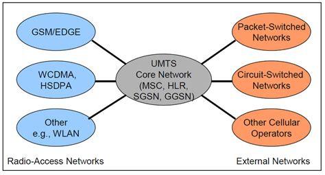 mobile network umts umts