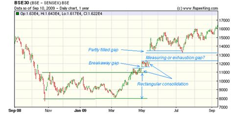x pattern stock analysis stock market charts india mutual funds investment