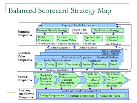 managing by strategic themes en español balanced scorecard presentation