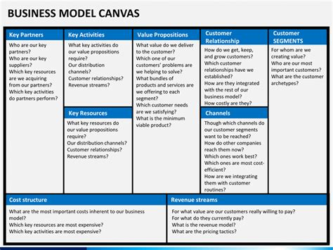 canvas business model template ppt business model canvas presentation template tomyads info
