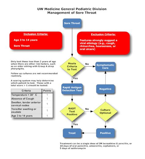 streptococcus flowchart sore throat outpatient clinical guidelines division of