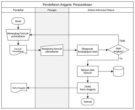 membuat struktur organisasi manual memahami kembali arti simbol dalam flow chart inside main