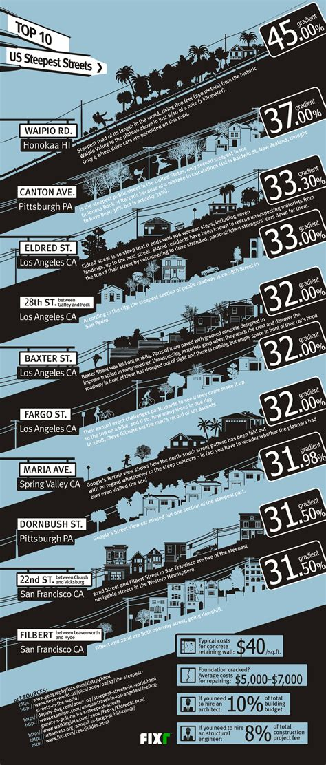 top 10 steepest streets in the u s only infographic infographics blog