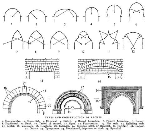 architecture building type identification guide arch various types of arches graphics geometry