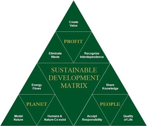 Best Mba Sustainable Development by Best 25 Sustainable Development Projects Ideas On