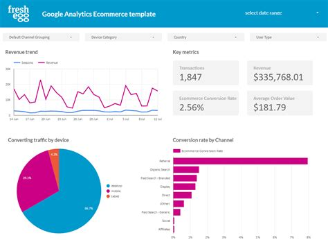 5 Ways Google Data Studio Can Transform Your Analytics From The Mundane To Magnificent Analytics Data Studio Template