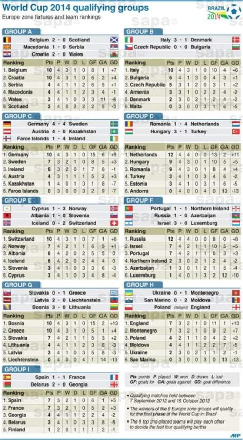 world cup results world cup 2014 qualifying groups