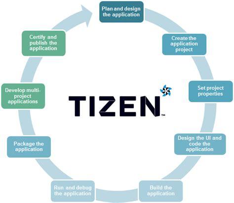 native application development process tizen developers