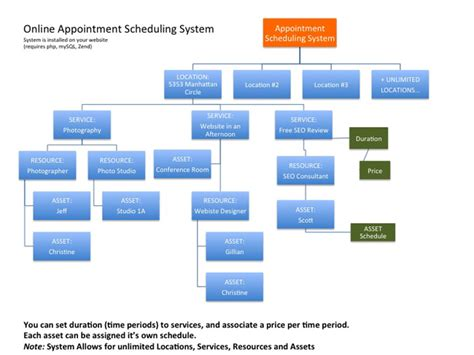 flowchart open source customer paradigm web based appointment scheduling php