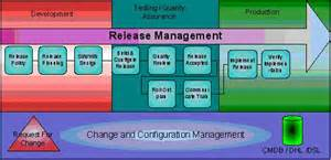 4 best images of software release process flow diagram