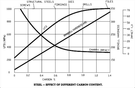 carbon content steel iron phase diagram