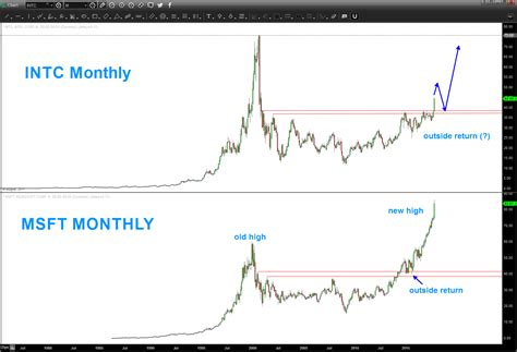 stock pattern algorithm intel s stock intc a buy but wait for the coming