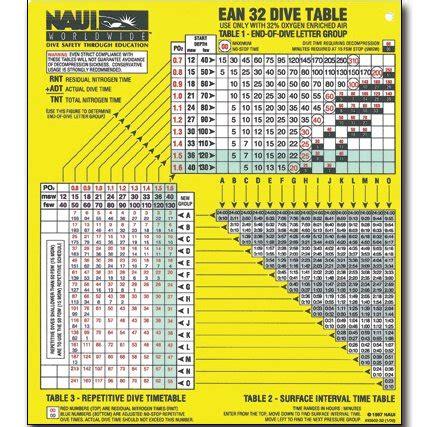 naui nitrox 32 plastic dive table