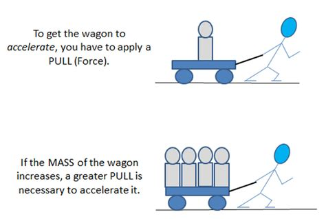 newtons 2nd law force mass x acceleration the greater the mass