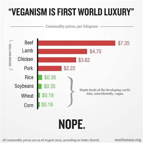 veganism in an oppressive world a vegans of color community project books vegan statistics veganism statistics