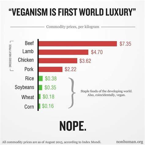veganism in an oppressive world a vegans of color community project books vegan statistics veganism statistics