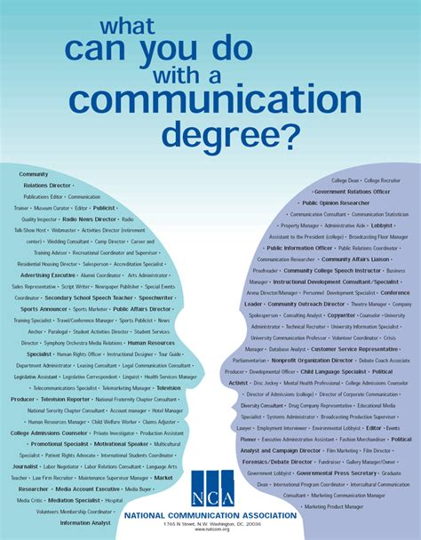 What Can U Do With An Mba Degree by Communication Studies For Communication Degrees