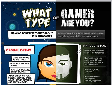 what type of are you what type of gamer are you infographic bc gb