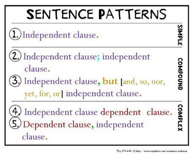sentence pattern exles for sv simple compound and complex sentence structures