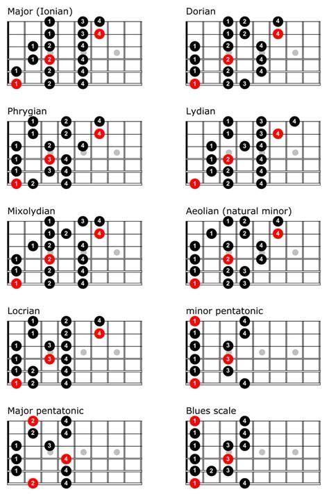 swing guitar scales guitar scales truefire