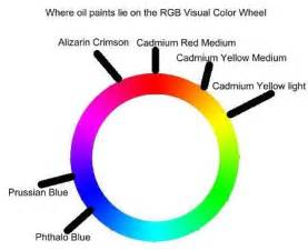 oil painting color mixing guide