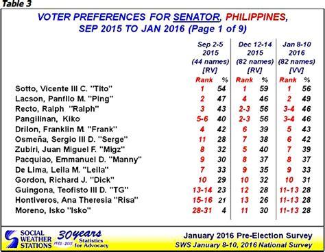 list of senatorial candidates 2016 election philippines incumbent former senators dominate 2016 senate race sws