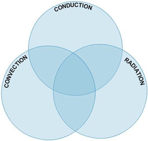 venn diagram of induction and conduction venn diagram of induction and conduction 28 images venn diagram of induction and conduction
