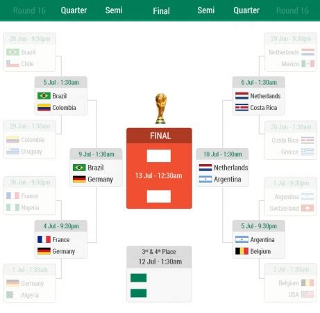 fifa world cup 2014 groups and standings