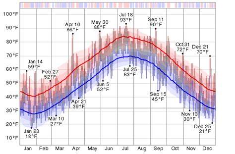 new jersey weather yearly historical weather for 2013 in wildwood new jersey usa