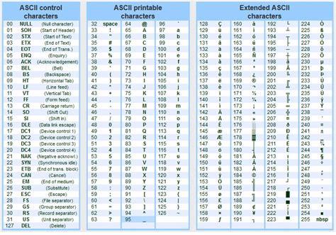 ascii table pdf pdf ascii character set related keywords suggestions