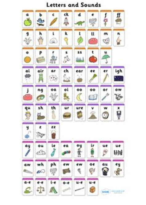 Sound Wall Chart With Writing Board Mainan 1000 images about jolly phonics on jolly phonics high frequency words and phonics
