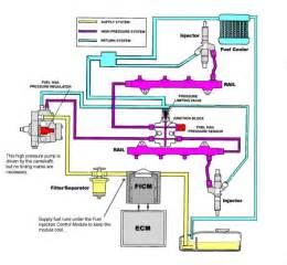 Duramax Lmm Exhaust System Diagram Duramax Wont Start Without Using Starting Fluid Help
