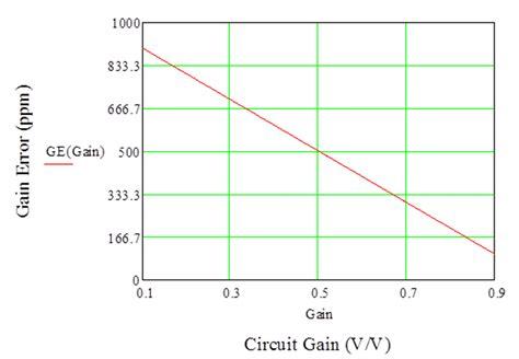 what is resistor drift resistor divider drift when 5ppm 5ppm 5 ppm precision hub blogs ti e2e community