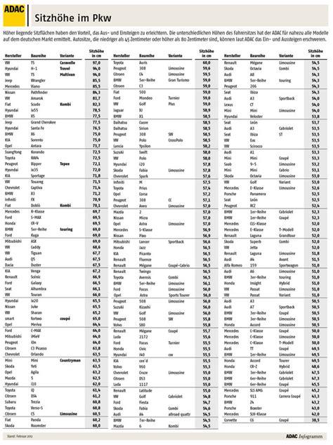 Kfz Versicherung Ber Kennzeichen Ermitteln by Sitzh 246 Hen Variieren Bis Zu 252 Ber Einem Halben Meter