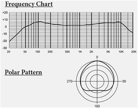 pickup pattern definition polar patterns microphones free patterns