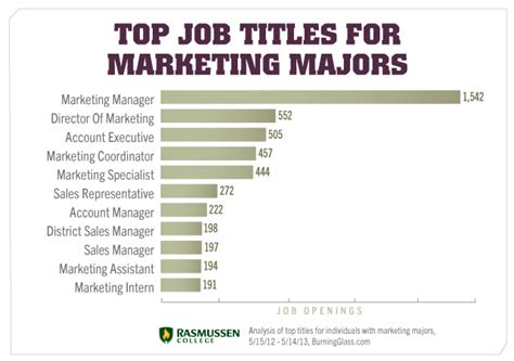 Mba Major In Marketing by Image Gallery Marketing Careers