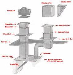 Kitchen Exhaust System Design 1000 Images About Commercial Kitchens On