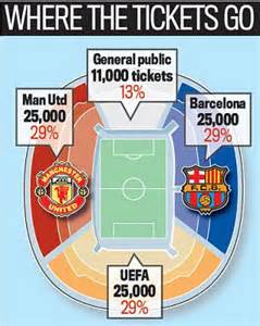 go fan high tickets manchester united fans slam scandalouis cost of chions