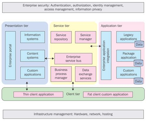 enterprise application architecture diagram exle common reference information architecture enterprise