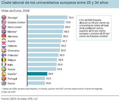 tabla de salarios por profesiones tabla de salarios por profesiones